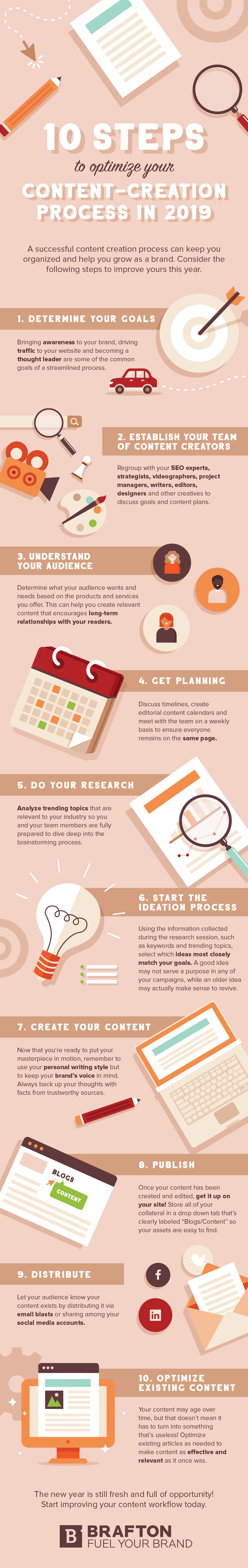 content creation process infographic