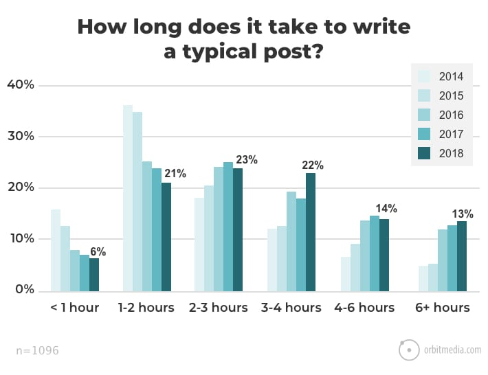 how long does it take to write a blog post - Venngage guest blog: How to Scale Content Marketing Using Visuals | brafton
