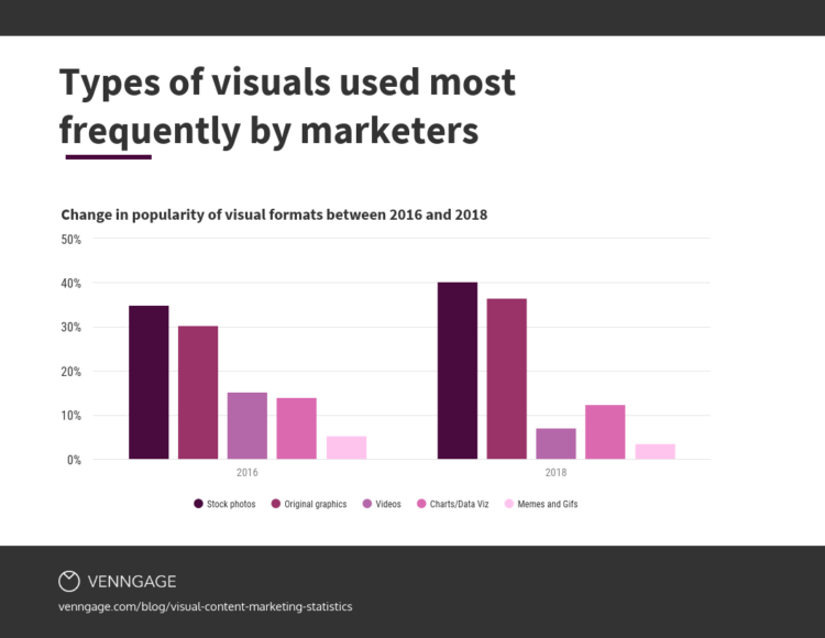 types of visuals - Venngage guest blog: How to Scale Content Marketing Using Visuals | brafton