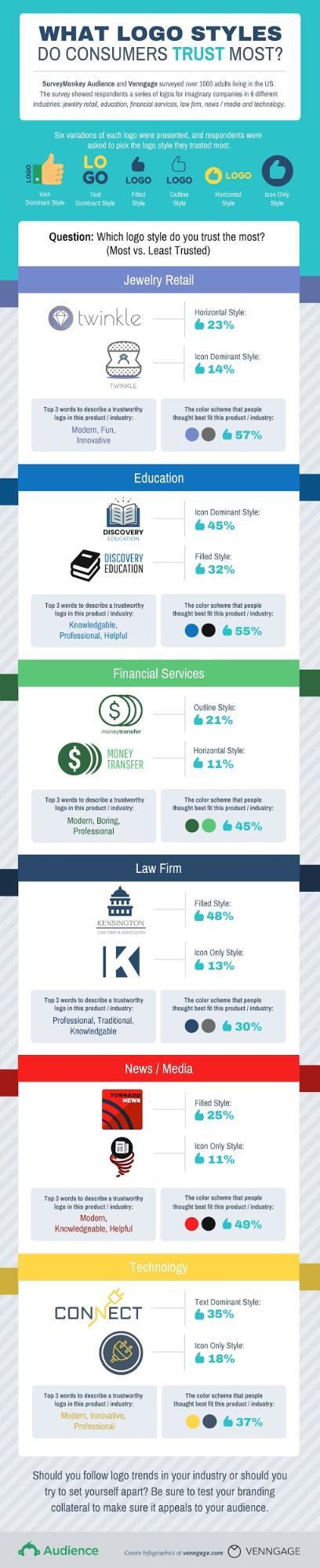 logo survey results infographic - anatomy of a killer logo by venngage | brafton