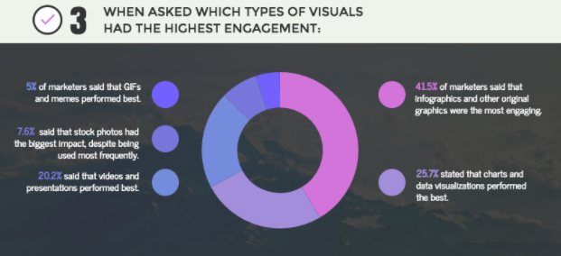 visuals engagement chart - Venngage guest blog: How to Scale Content Marketing Using Visuals | brafton