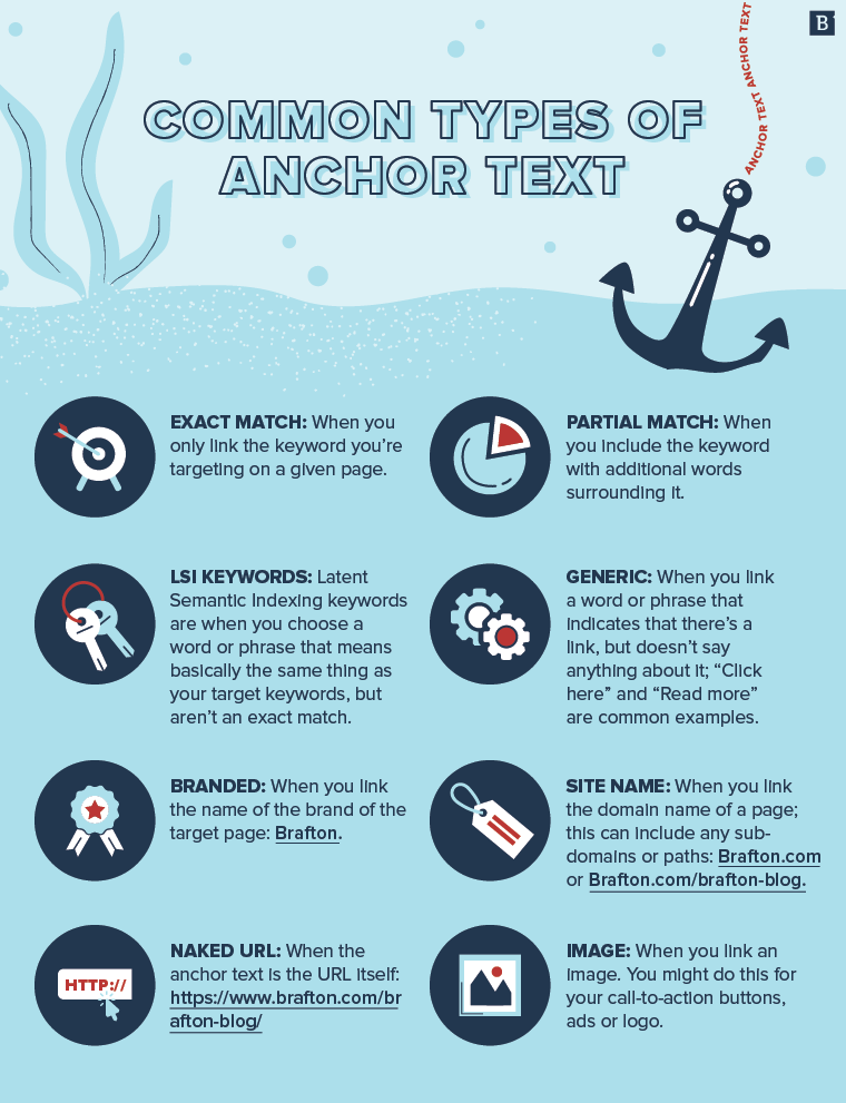 how to create anchor text