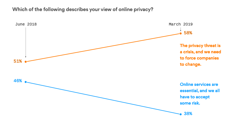 consumer view of online privacy searchengineland
