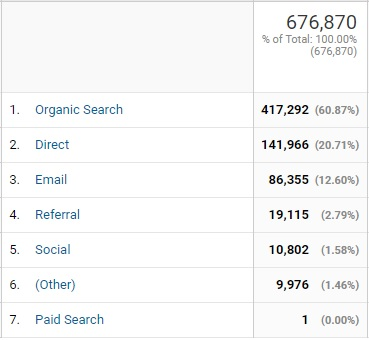 60 percent of our traffic arrives from organic search