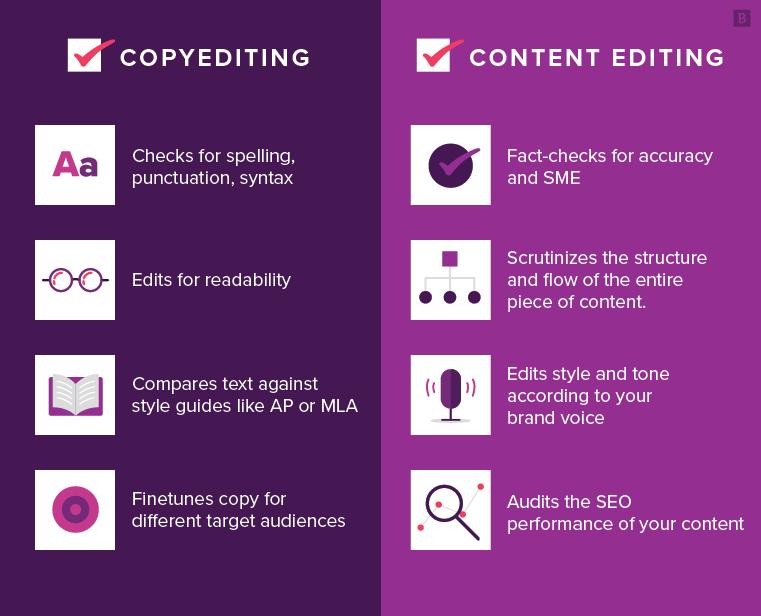 copyediting vs content editing