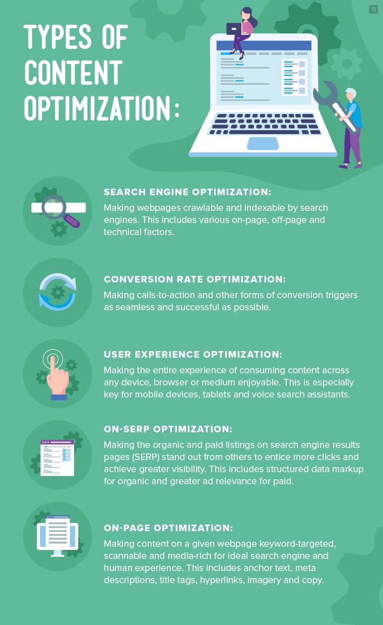 content optimization strategy