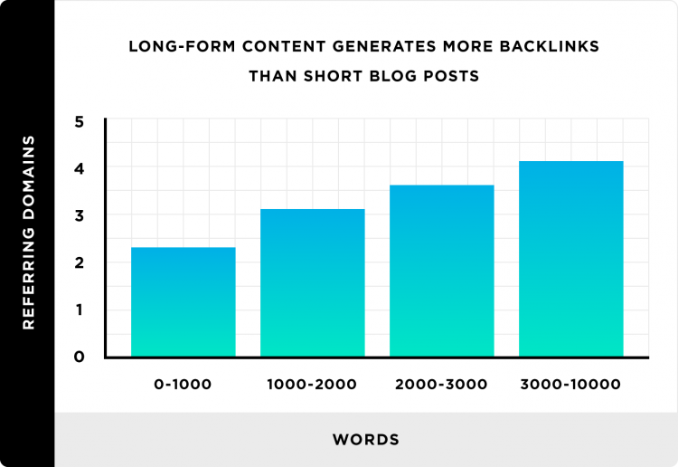 Backlinko: Long-form content that is 10000+ words gets the most backlinks.