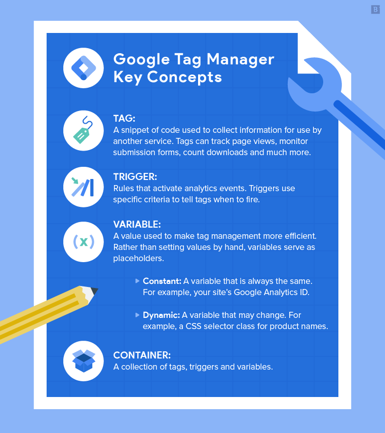 what is google tag manager used for