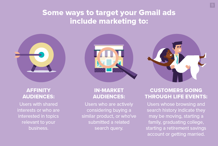 Some ways to target your Gmail ads include marketing to affinity audiences, in-market audiences or customers going through life events.