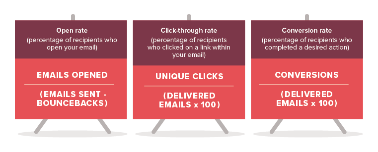 Open rate (percentage of recipients who open your email), Click-through rate (percentage of recipients who clicked on a link within your email), Conversion rate (percentage of recipients who completed a desired action)