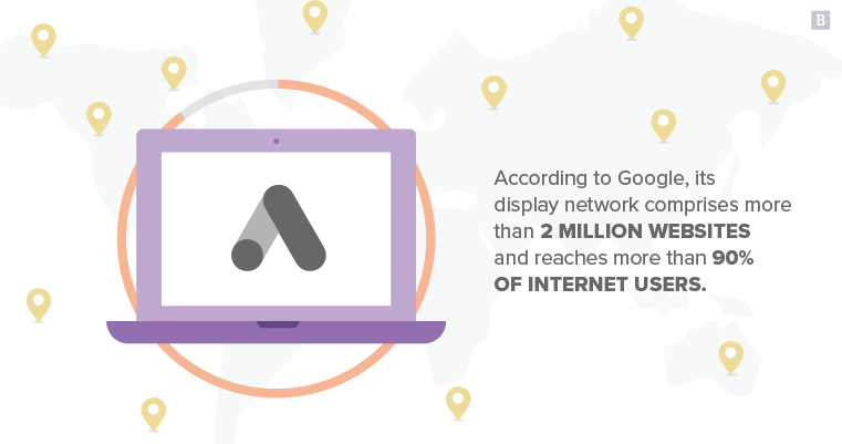 According to Google, its display network comprises more than 2 million websites and reaches more than 90% of internet users.