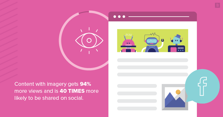 Content with imagery gets 94% more views and is 40 times more likely to be shared on social.
