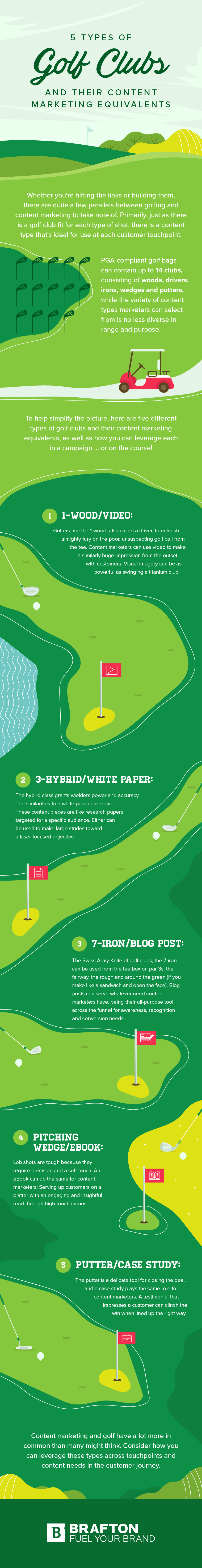 5 Types Of Golf Clubs And Their Content Marketing
