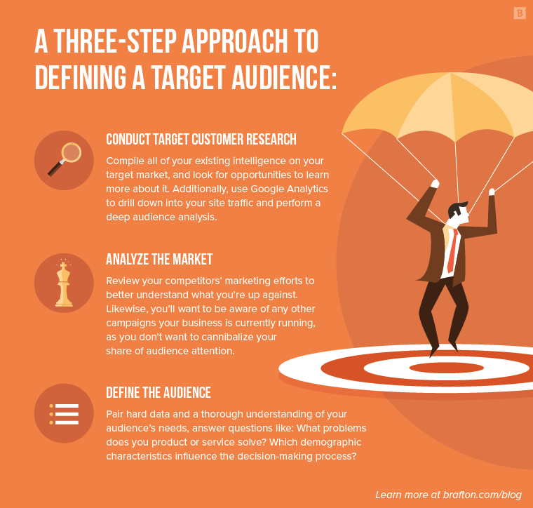 3-step approach to defining target audience