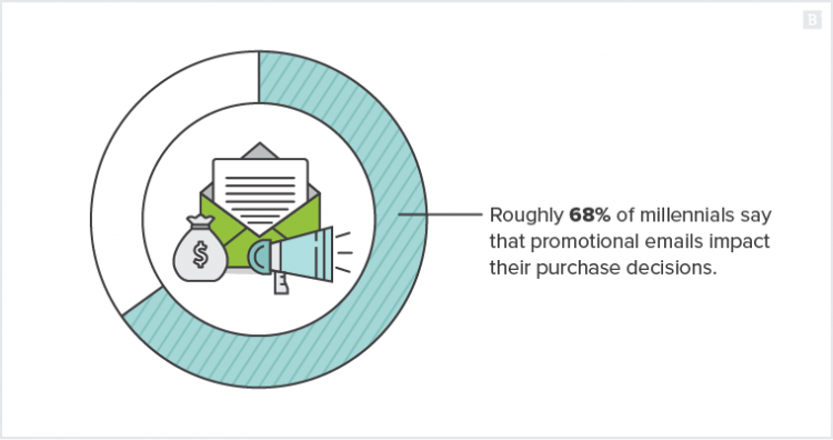 Roughly 68% of millennials say that promotional emails impact their purchase decisions.