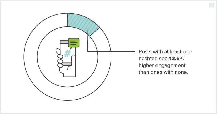 How to grow Instagram followers organically (infographic) | Brafton