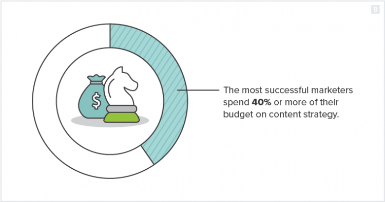 The most successful marketers spend 40% or more of their budget on content strategy.