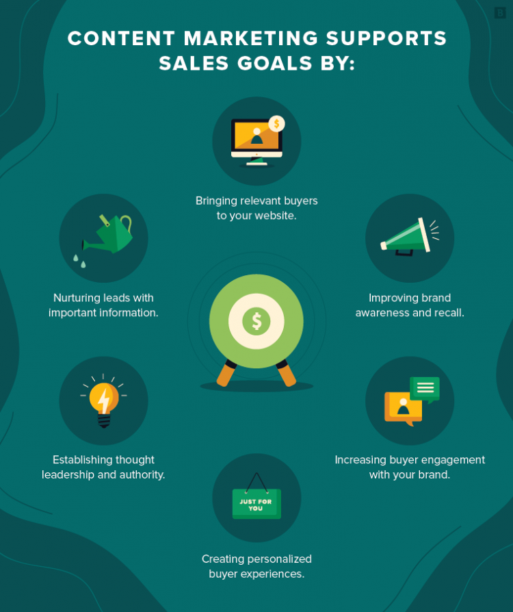 Content marketing supports sales goals by: Bringing relevant buyers to your website; improving brand awareness and recall; increasing buyer engagement with your brand; creating personalized buyer experiences; establishing thought leadership and authority; nurturing leads with important information.