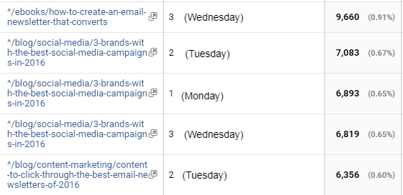 Google Analytics shows site metrics.