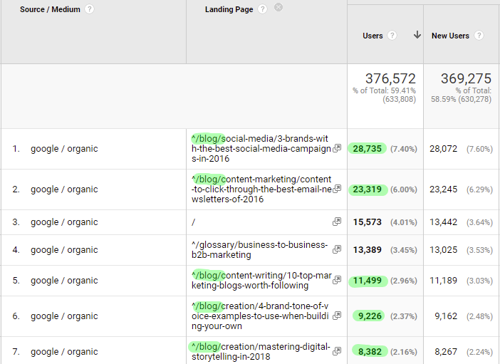 Google Analytics show that the Brafton blog drives traffic.