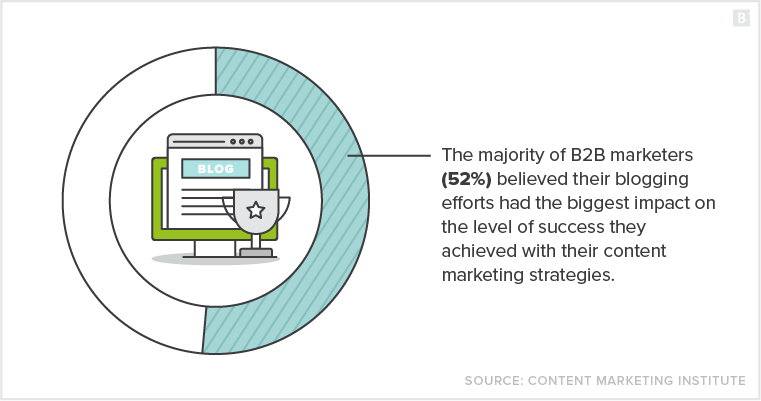 the majority of B2B marketers (52%) believed their blogging efforts had the biggest impact on the level of success they achieved with their content marketing strategies.