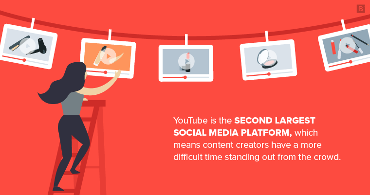 YouTube is the second largest social media platform, which means content creators have a more difficult time standing out from the crowd.