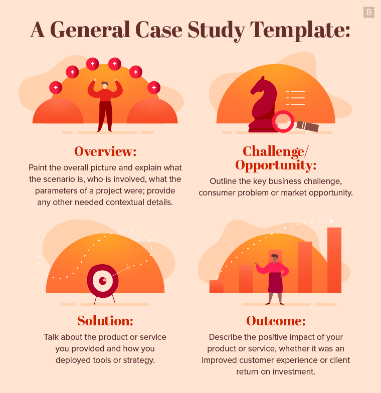 A general case study format: overview; challenge or opportunity; solution; and outcome.