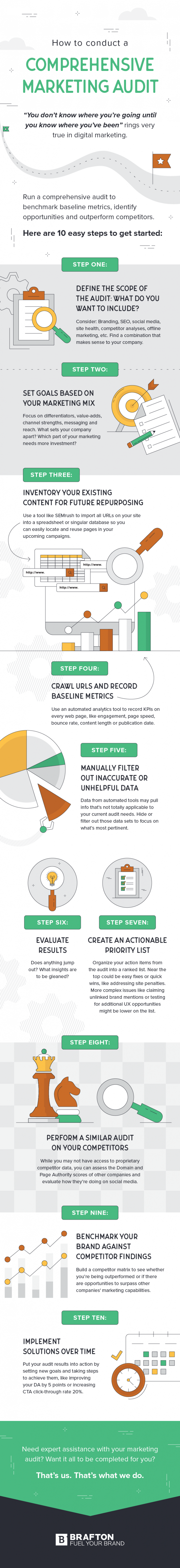 Infographic: How to conduct a comprehensive marketing audit