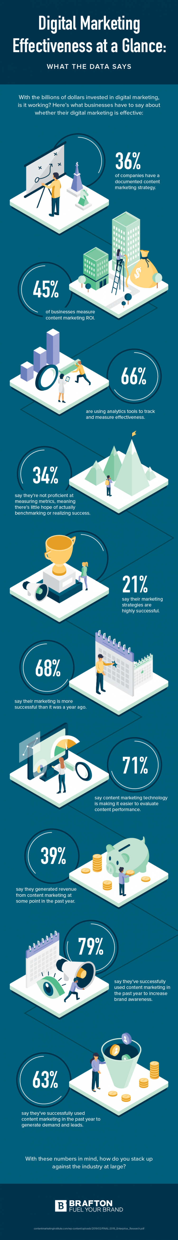 How to measure digital marketing effectiveness infographic