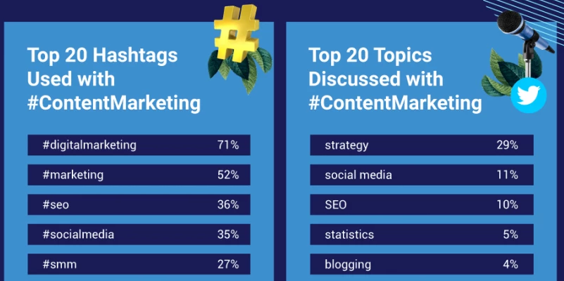 Top hashtags and topics that go with content marketing