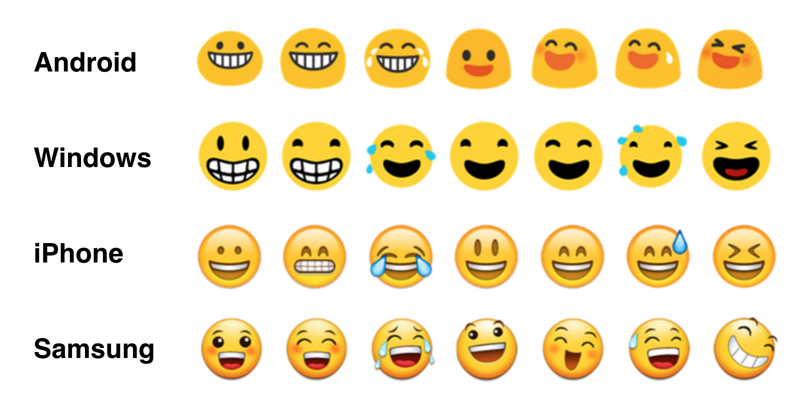 Emoji displays on various operating systems