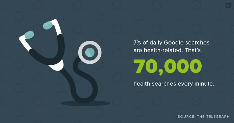 7% of daily Google searches are health-related. That's 70,000 health searches every minute.