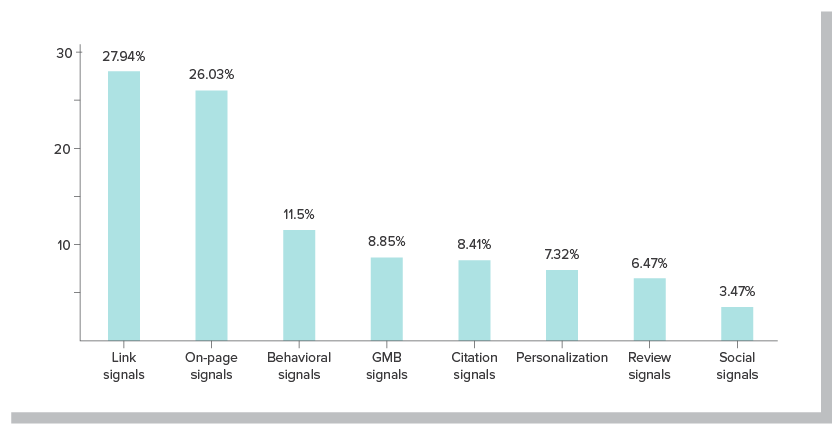 Local SEO services help improve the most important ranking factors: Link signals: 27.94% On-page signals: 26.03% Behavioral signals: 11.5% GMB signals: 8.85% Citation signals: 8.41% Personalization: 7.32% Review signals: 6.47% Social signals: 3.47%