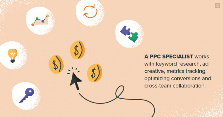 A PPC specialist works with keyword research, ad creative, metrics tracking, optimizing conversions and cross-team collaboration.