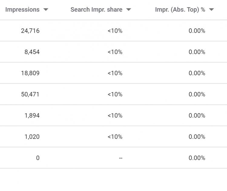 Impressions vs search impression share