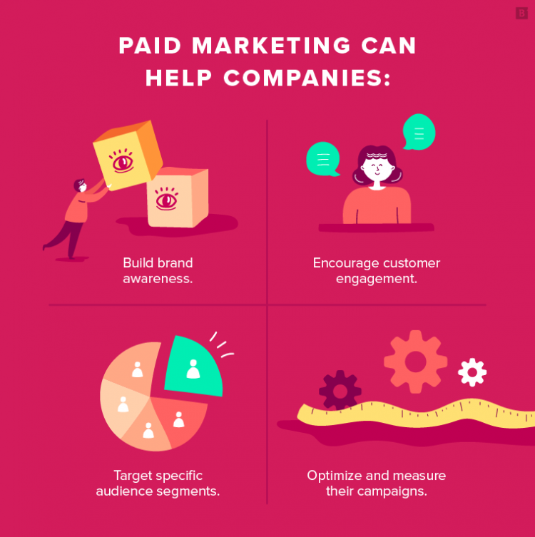 Paid marketing can help companies: - Build brand awareness. - Encourange customer engagement. - Target specific audience segments. - Optimize and measure their campaigns.