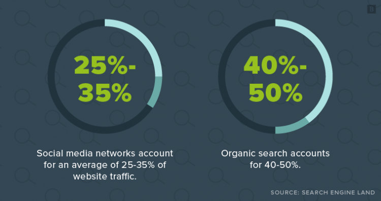 On average, social media networks account for 25-35% of website traffic (organic search is about 40-50%).