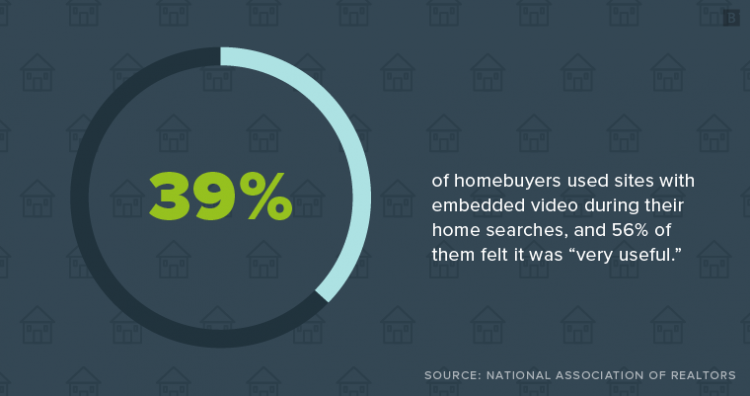 "39% of homebuyers used sites with embedded video during their home searches, and 56% of them felt it was ""very useful."""