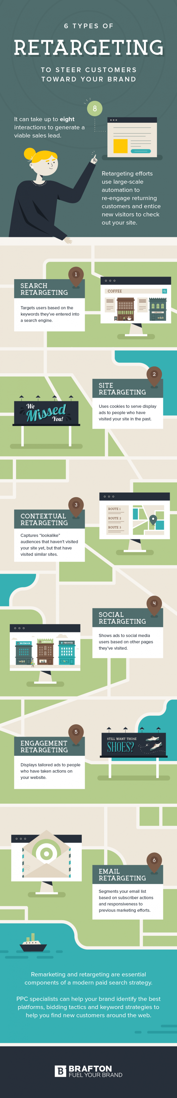 6 types of retargeting: search retargeting; site retargeting; email retargeting; contextual retargeting; social retargeting; engagement retargeting