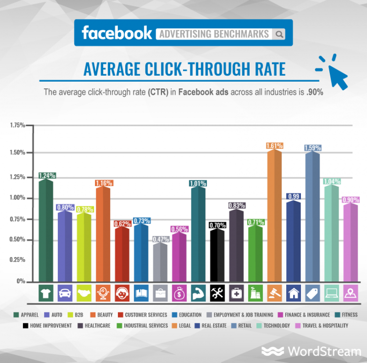 Average Click-Through Rate on Facebook Ads
