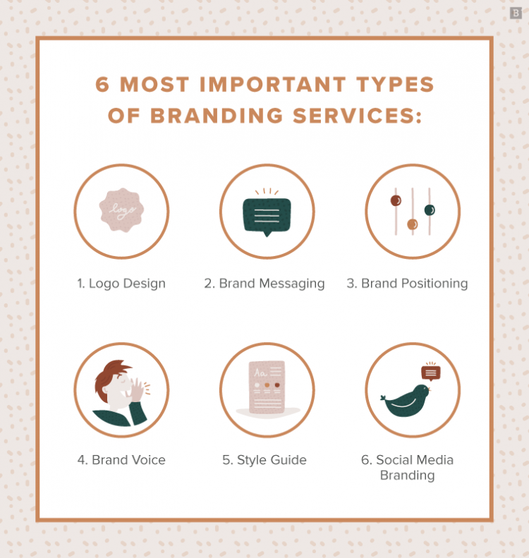 6 most important types of branding services: - logo design - brand messaging - brand positioning - brand voice - style guide - social media branding