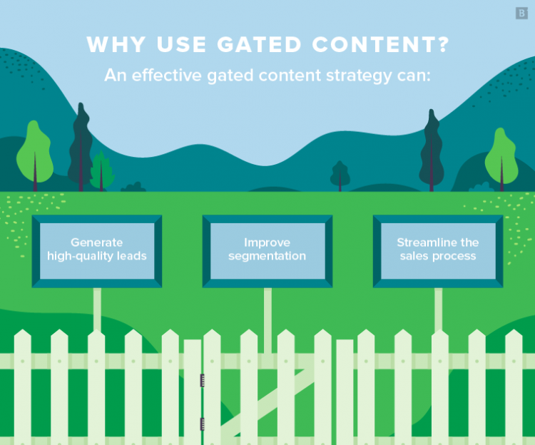 Why use gated content? An effective gated content strategy can: Generate high-quality leads; Improve segmentation; Streamline the sales process.