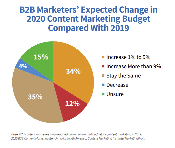 Expected change in content marketing budget CMI