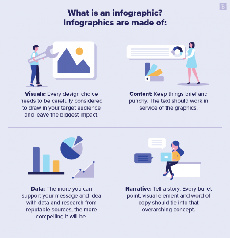 What is an infographic? Infographics are made of: 1. Visuals: Every design choice needs to be carefully considered to draw in your target audience and leave the biggest impact. 2. Content: Keep things brief and punchy. The text should work in service of the graphics. 3. Data: The more you can support your message and idea with data and research from reputable sources, the more compelling it will be. 4. Narrative: Tell a story. Every bullet point, visual element and word of copy should tie into that overarching concept.