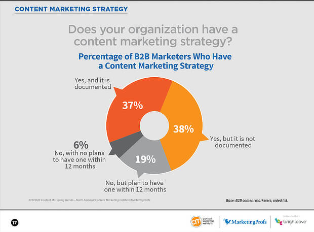 CMI pie graph for content marketing during covid 19 article