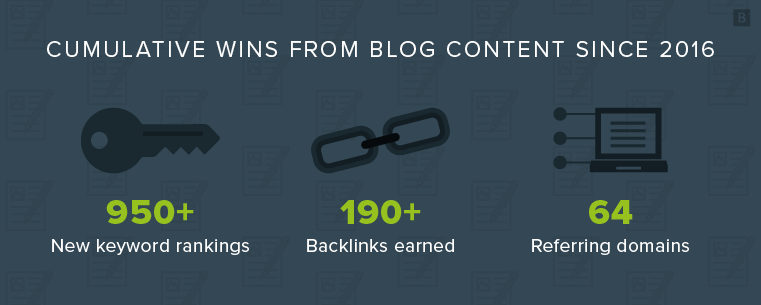 Blog content wins