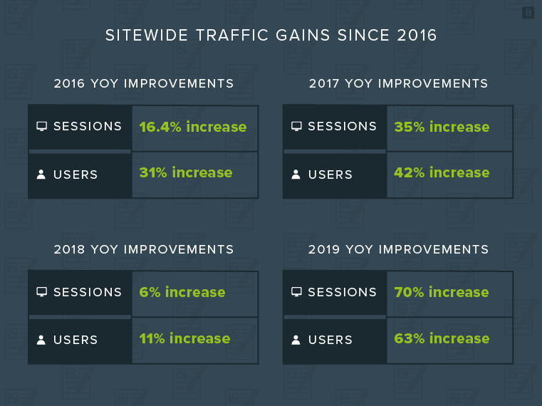 Sitewide traffic gains