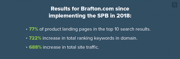 Results for Brafton.com since implementing the SPB in 2018: 77% of product landing pages in the top 10 search results. 722% increase in total ranking keywords. 688% increase in total site traffic.