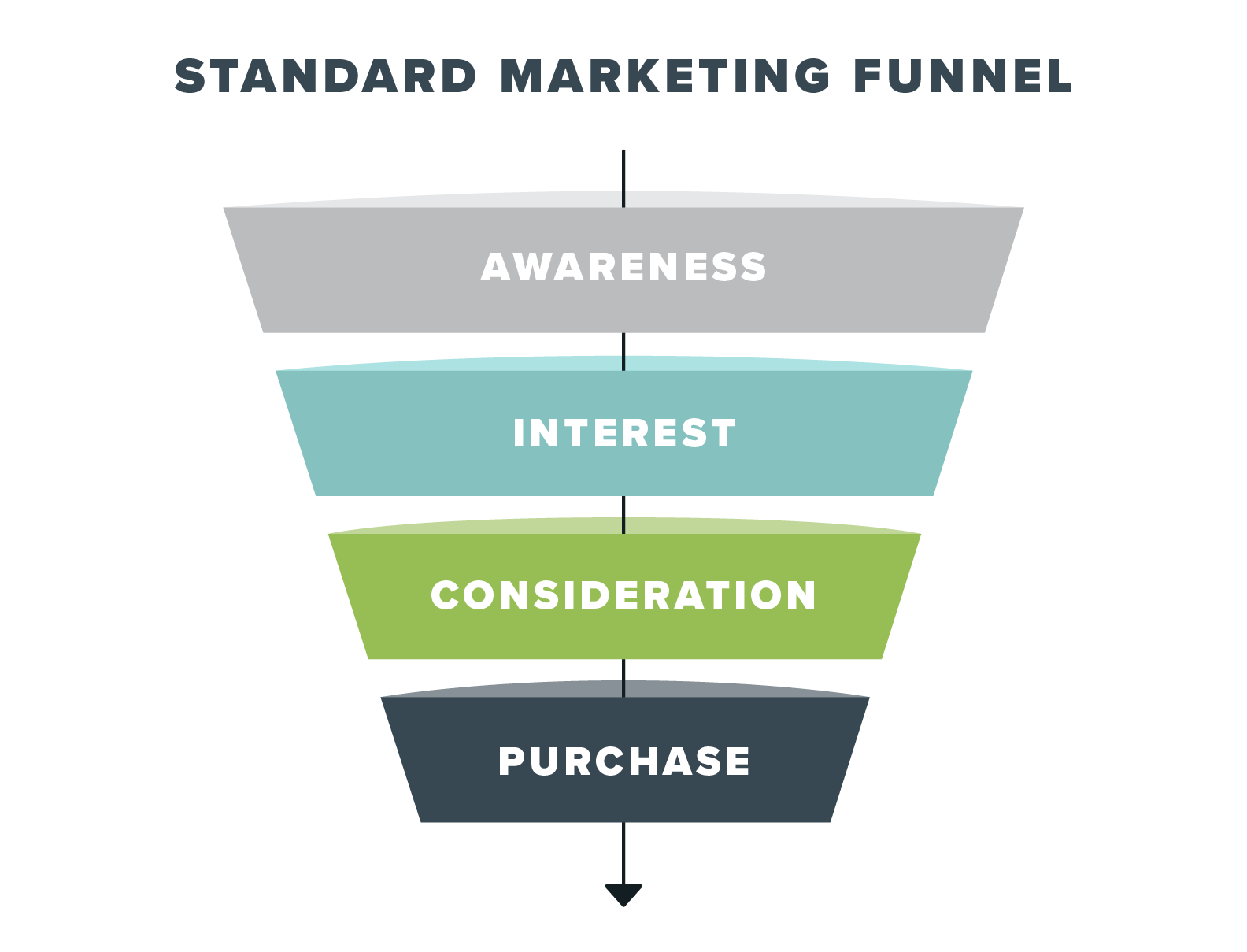 Standard marketing funnel