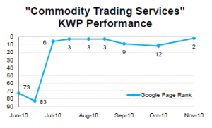 A performance chart that shows a significant improvement in ranking for the Brafton client's primary keyword phrase.